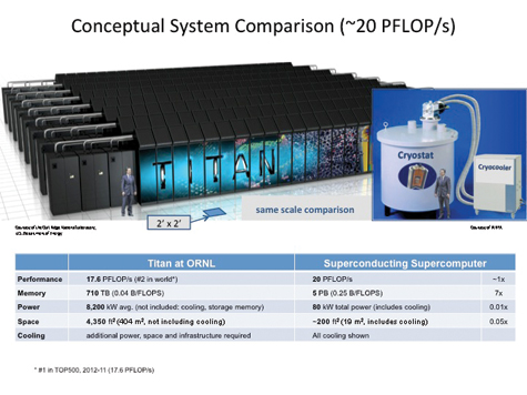 Conceptual System Comparison (~20 PFLOP/s) Image Courtesy of ORNL and IARPA